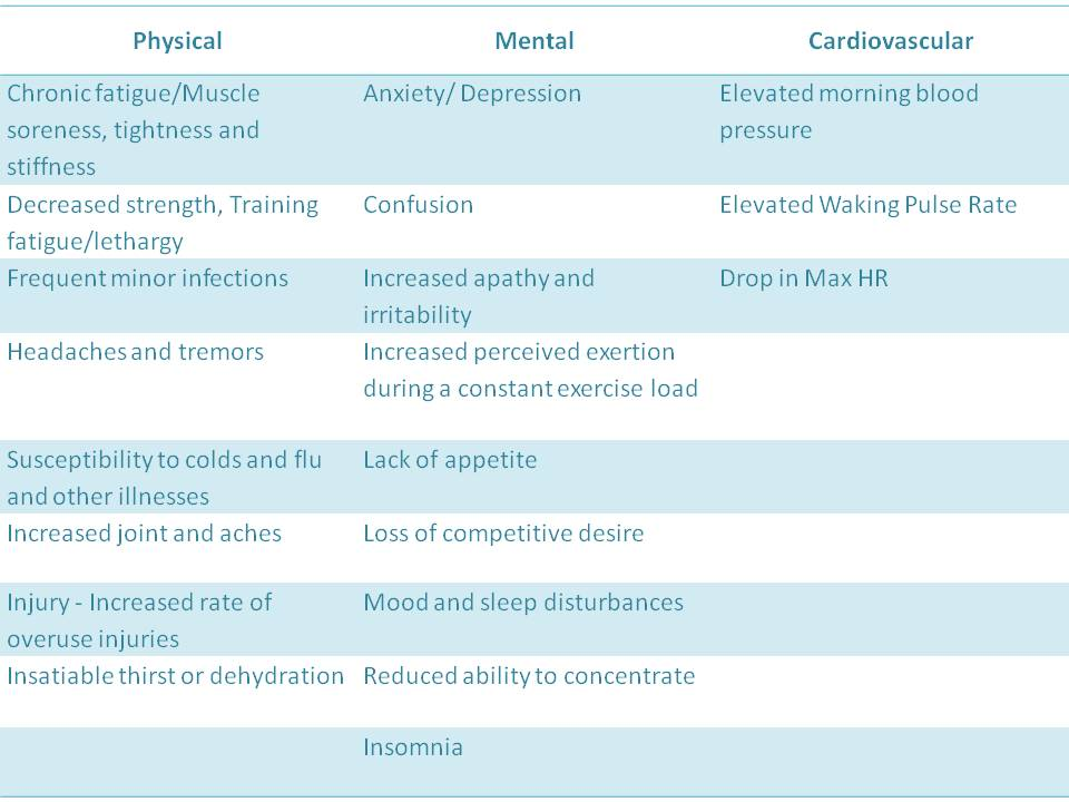 over_training_symptoms1